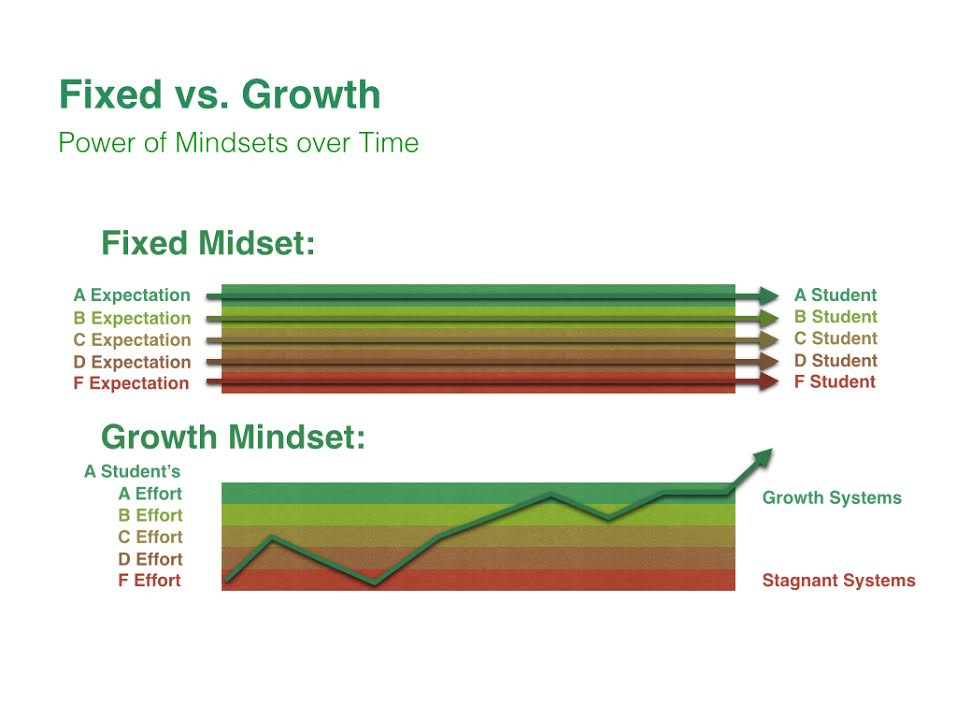 fixed v growth mindset
